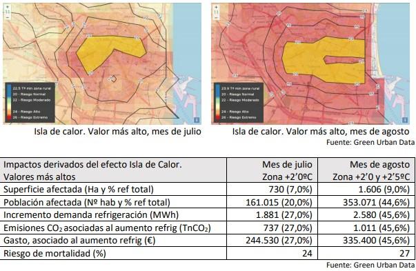Visor de isla de calor de la ciudad de Valencia con la herramienta de Green Urban Data