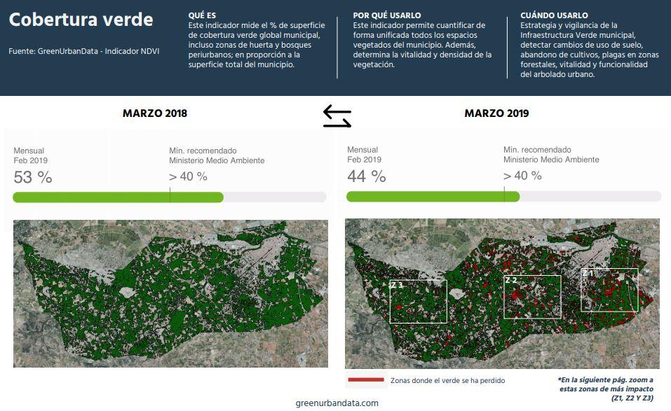 Detalle del informe ambiental 2019 elaborado por Green Urban Data