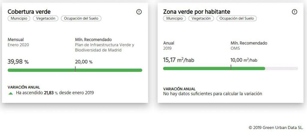 Algunos indicadores de infraestructura verde Zaragoza